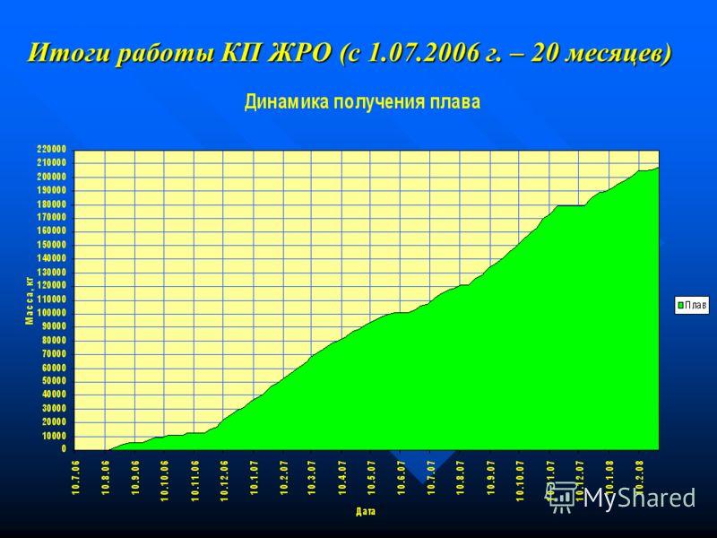 Итоги работы КП ЖРО (с 1.07.2006 г. – 20 месяцев)