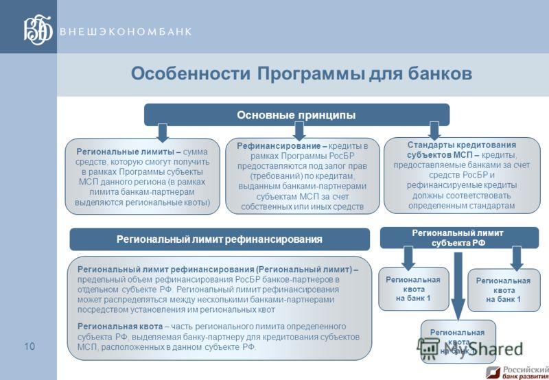 10 Особенности Программы для банков Основные принципы Региональные лимиты – сумма средств, которую смогут получить в рамках Программы субъекты МСП данного региона (в рамках лимита банкам-партнерам выделяются региональные квоты) Рефинансирование – кре