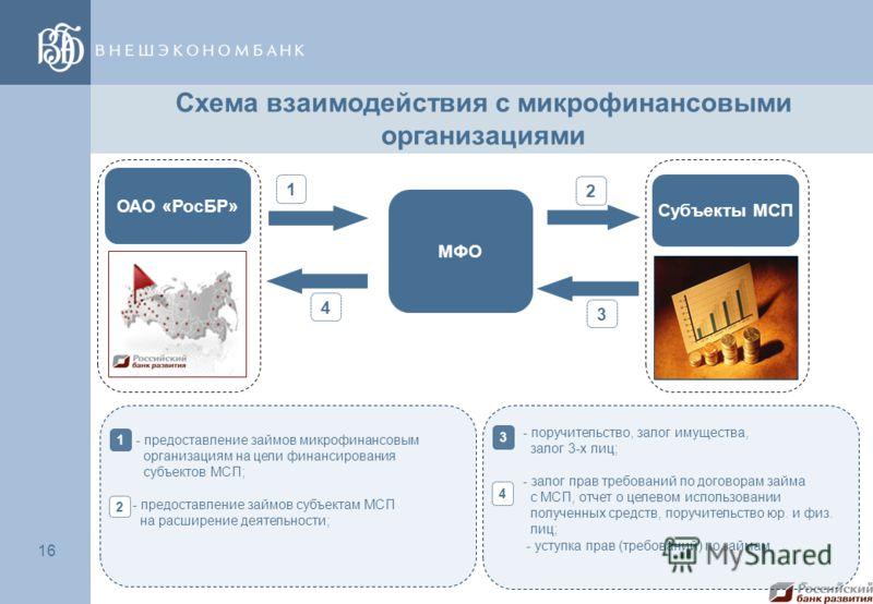 16 Схема взаимодействия с микрофинансовыми организациями МФО 1 ОАО «РосБР» 3 Субъекты МСП - предоставление займов микрофинансовым организациям на цели финансирования субъектов МСП; - предоставление займов субъектам МСП на расширение деятельности; 1 2