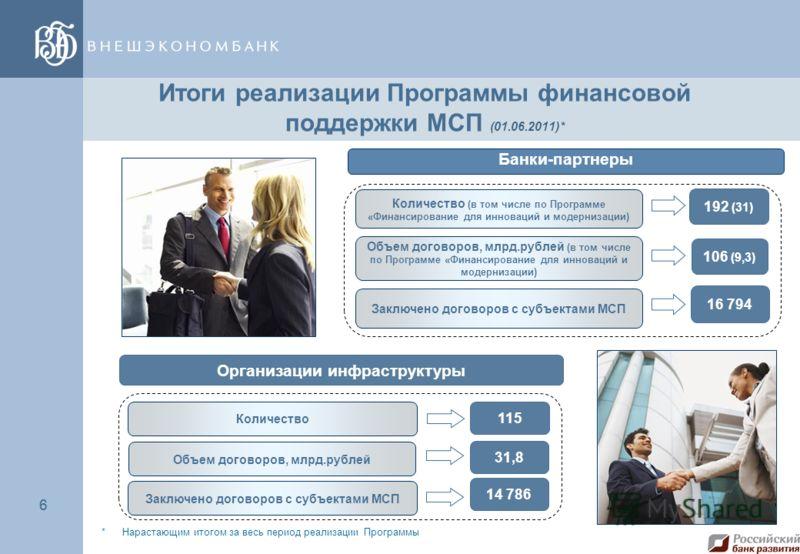6 6 Итоги реализации Программы финансовой поддержки МСП (01.06.2011)* Банки-партнеры Количество (в том числе по Программе «Финансирование для инноваций и модернизации) Объем договоров, млрд.рублей (в том числе по Программе «Финансирование для инновац