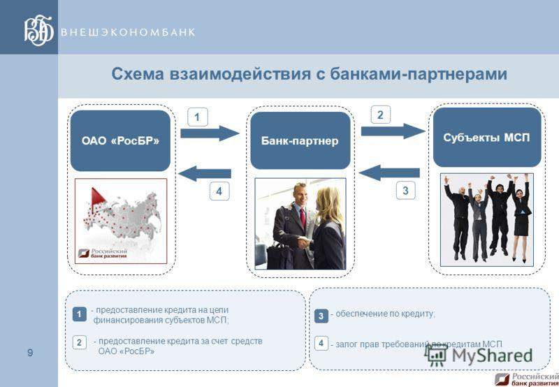 9 9 ОАО «РосБР» 1 Субъекты МСП Банк-партнер 2 3 4 Схема взаимодействия с банками-партнерами - предоставление кредита на цели финансирования субъектов МСП; - предоставление кредита за счет средств ОАО «РосБР» 1 2 - обеспечение по кредиту; - залог прав