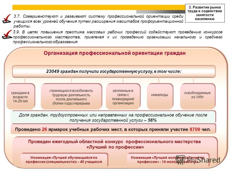 3. Развитие рынка труда и содействие занятости населению Организация профессиональной ориентации граждан 23049 граждан получили государственную услугу, в том числе: граждане в возрасте 14-29 лет граждане в возрасте 14-29 лет стремящиеся возобновить т