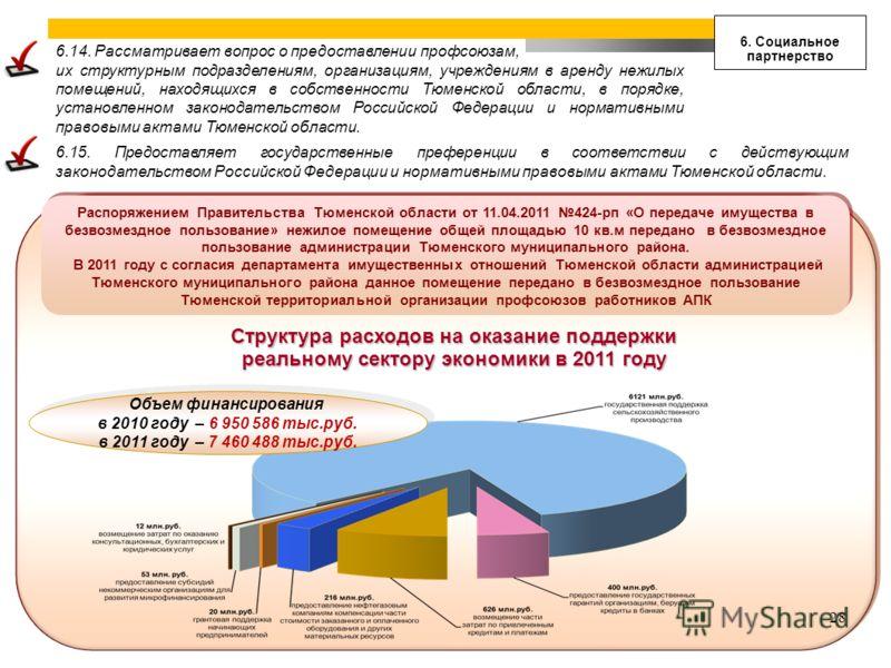 6. Социальное партнерство Структура расходов на оказание поддержки реальному сектору экономики в 2011 году 28 6.15. Предоставляет государственные преференции в соответствии с действующим законодательством Российской Федерации и нормативными правовыми