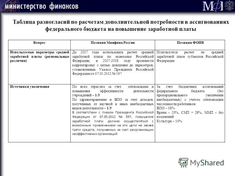 Таблица разногласий по расчетам дополнительной потребности в ассигнованиях федерального бюджета на повышение заработной платы ВопросПозиция Минфина России Позиция ФОИВ Используемые параметры средней заработной платы (региональные различия) До 2017 го