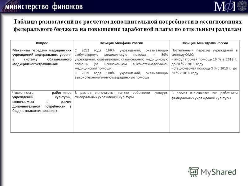 Таблица разногласий по расчетам дополнительной потребности в ассигнованиях федерального бюджета на повышение заработной платы по отдельным разделам ВопросПозиция Минфина России Позиция Минздрава России Механизм передачи медицинских учреждений федерал