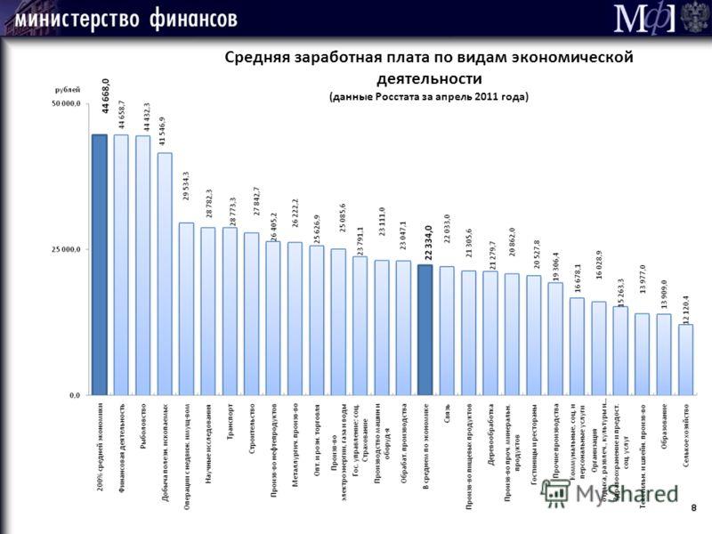 Средняя заработная плата по видам экономической деятельности (данные Росстата за апрель 2011 года)