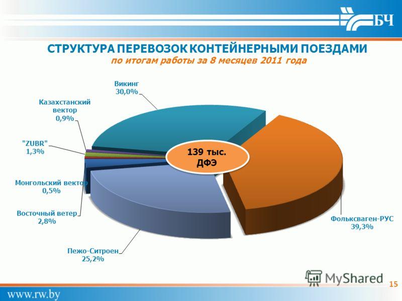 СТРУКТУРА ПЕРЕВОЗОК КОНТЕЙНЕРНЫМИ ПОЕЗДАМИ по итогам работы за 8 месяцев 2011 года 15