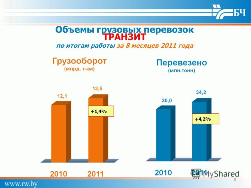 Объемы грузовых перевозок ТРАНЗИТ по итогам работы за 8 месяцев 2011 года 8