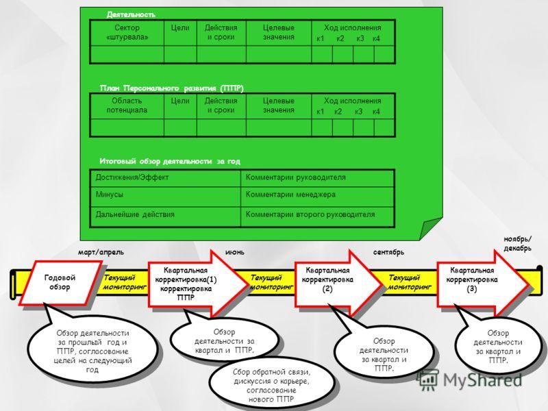 Квартальная корректировка(1) корректировка ППР Годовой обзор Обзор деятельности за прошлый год и ППР, согласование целей на следующий год Квартальная корректировка (2) Квартальная корректировка (3) Обзор деятельности за квартал и ППР. Сектор «штурвал