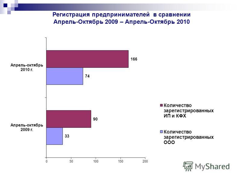 Регистрация предпринимателей в сравнении Апрель-Октябрь 2009 – Апрель-Октябрь 2010