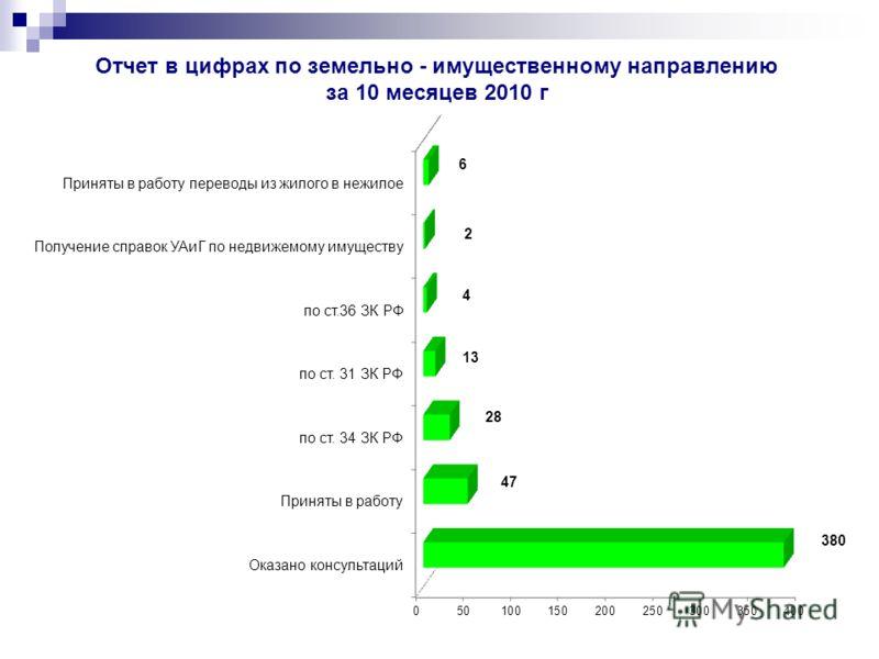 Отчет в цифрах по земельно - имущественному направлению за 10 месяцев 2010 г