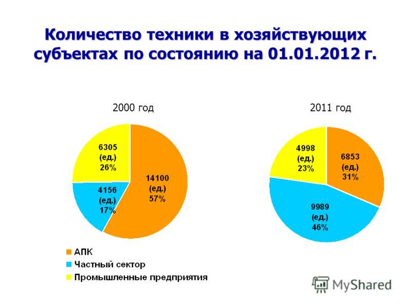 Количество техники в хозяйствующих субъектах по состоянию на 01.01.2012 г. 2000 год2011 год