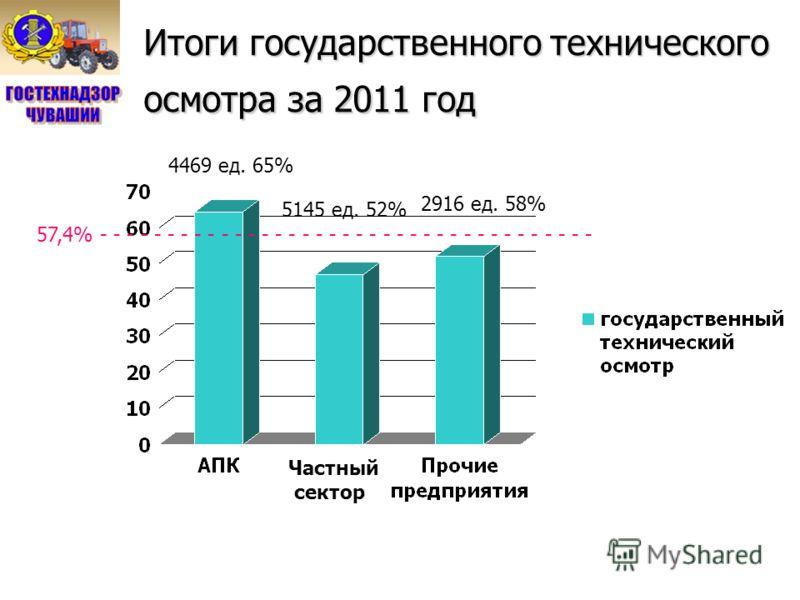 Итоги государственного технического осмотра за 2011 год 4469 ед. 65% 5145 ед. 52% 2916 ед. 58% 57,4% - - - - - - - - - - - - - - - - - - - - - - - - - - - - - - - - - - - - - Частный сектор