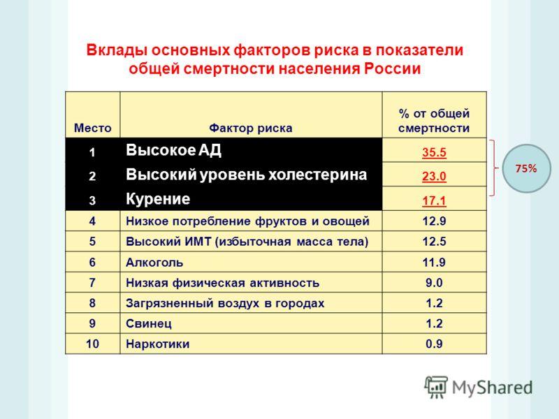 Вклады основных факторов риска в показатели общей смертности населения России МестоФактор риска % от общей смертности 1 Высокое АД 35.5 2 Высокий уровень холестерина 23.0 3 Курение 17.1 4Низкое потребление фруктов и овощей12.9 5Высокий ИМТ (избыточна