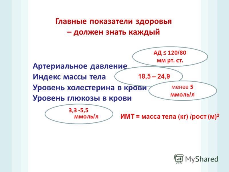 Главные показатели здоровья – должен знать каждый Артериальное давление Индекс массы тела Уровень холестерина в крови Уровень глюкозы в крови АД 120/80 мм рт. c т. 18,5 – 24,9 менее 5 ммоль / л 3,3 -5,5 ммоль / л ИМТ = масса тела (кг) /рост (м) 2