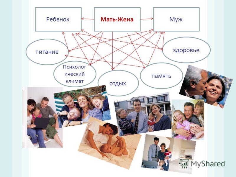 Мать - Жена МужРебенок питание Психолог ический климат отдых память здоровье