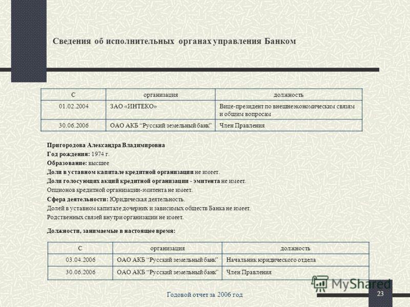 Годовой отчет за 2006 год 22 Сведения об исполнительных органах управления Банком Долей в уставном капитале дочерних и зависимых обществ Банка не имеет. Родственных связей внутри организации не имеет. Должности, занимаемые в настоящее время: Парнышко