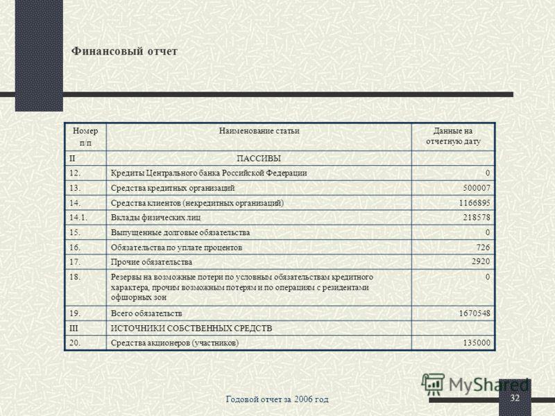 Годовой отчет за 2006 год 31 Финансовый отчет БУХГАЛТЕРСКИЙ БАЛАНС на «01» января 2007 г. тыс.руб. Номер п/п Наименование статьиДанные на отчетную дату IАКТИВЫ 1.Денежные средства18652 2.Средства кредитных организаций в Центральном банке Российской Ф