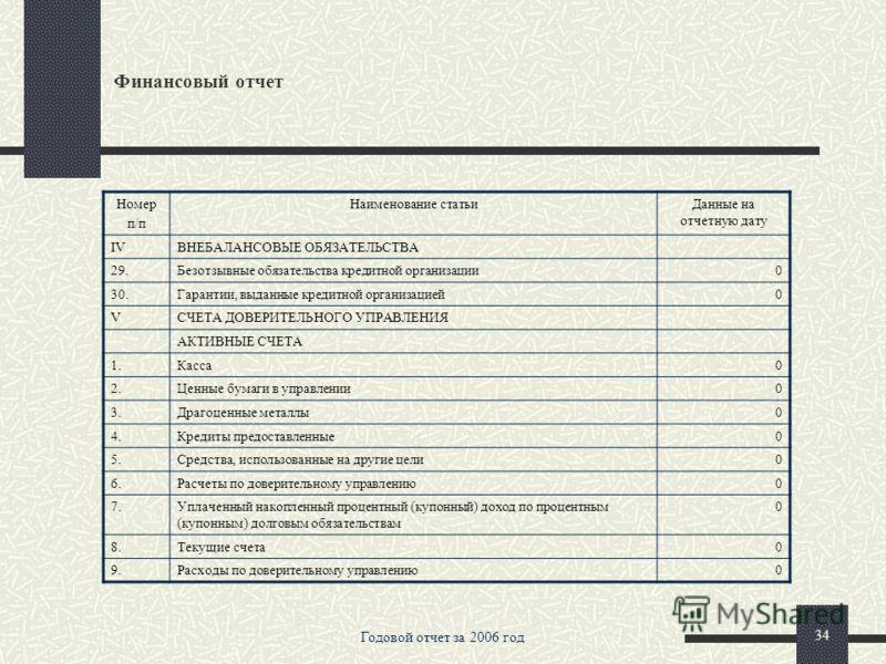 Годовой отчет за 2006 год 33 Финансовый отчет Номер п/п Наименование статьиДанные на отчетную дату 20.1.Зарегистрированные обыкновенные акции и доли135000 20.2.Зарегистрированные привилегированные акции0 20.3.Незарегистрированный уставный капитал неа