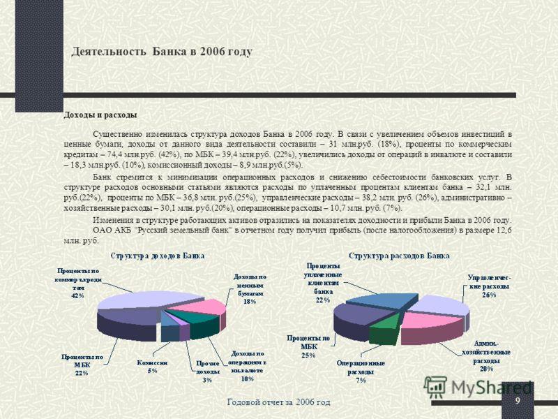 Годовой отчет за 2006 год 8 Деятельность Банка в 2006 году Структура активов и пассивов Структура активов банка, отражающая основные принципы деятельности Банка - определенный консерватизм и взвешенный риск, претерпела ряд изменений. Объем инвестиций
