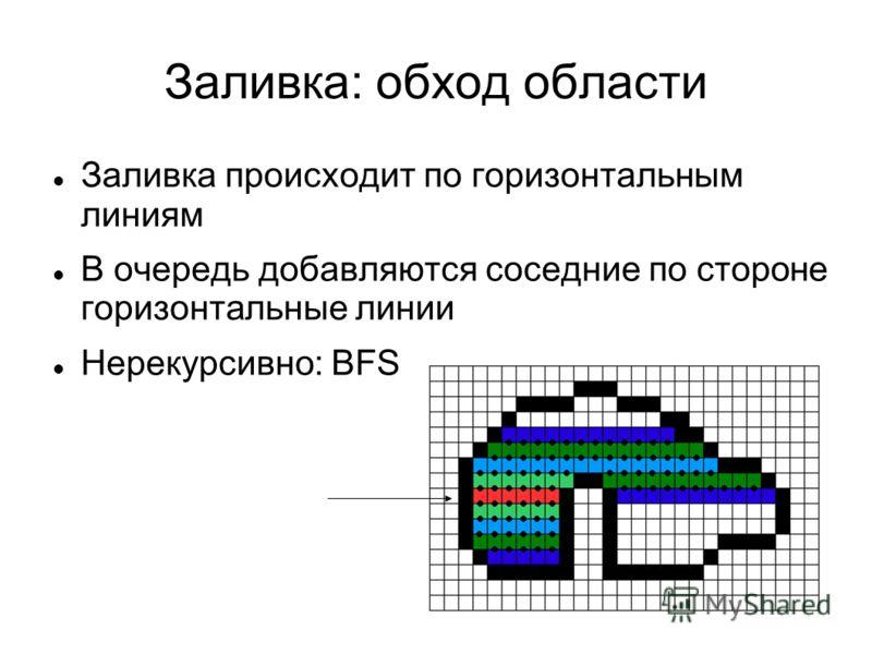 Заливка: обход области Заливка происходит по горизонтальным линиям В очередь добавляются соседние по стороне горизонтальные линии Нерекурсивно: BFS