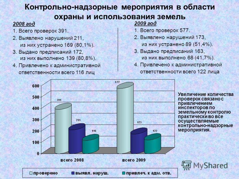 2009 год 1. Всего проверок 577. 2. Выявлено нарушений 173, из них устранено 89 (51,4%). 3. Выдано предписаний 163, из них выполнено 68 (41,7%). 4. Привлечено к административной ответственности всего 122 лица 2008 год 1. Всего проверок 391. 2. Выявлен