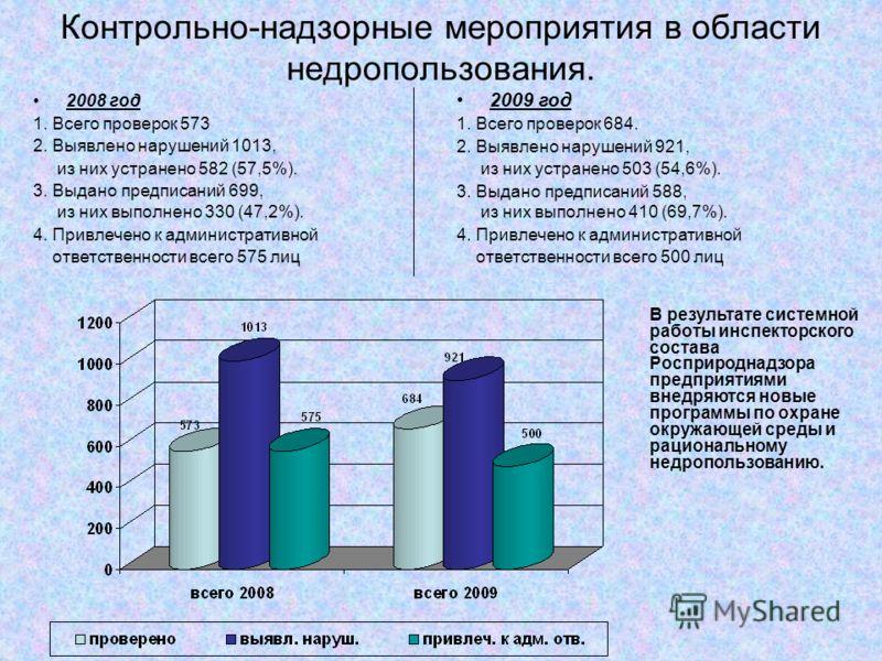Контрольно-надзорные мероприятия в области недропользования. 2008 год 1. Всего проверок 573 2. Выявлено нарушений 1013, из них устранено 582 (57,5%). 3. Выдано предписаний 699, из них выполнено 330 (47,2%). 4. Привлечено к административной ответствен