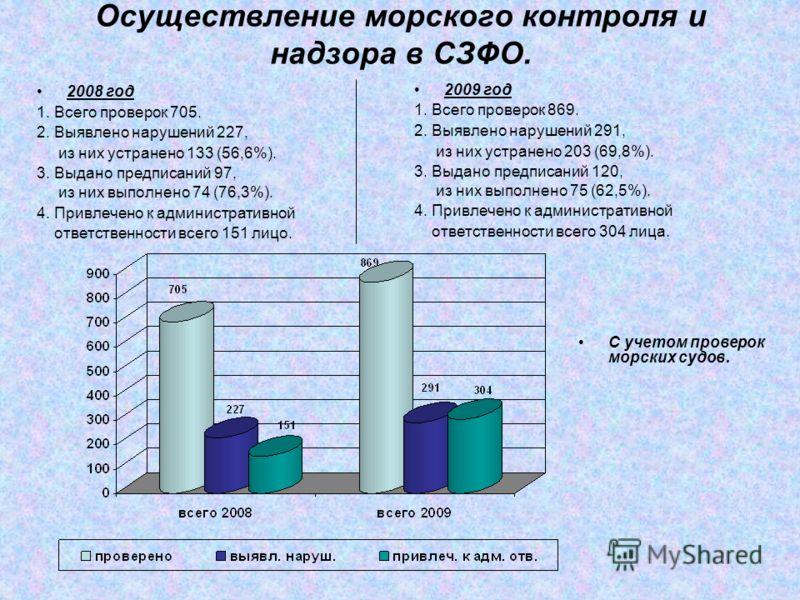 Осуществление морского контроля и надзора в СЗФО. 2008 год 1. Всего проверок 705. 2. Выявлено нарушений 227, из них устранено 133 (56,6%). 3. Выдано предписаний 97, из них выполнено 74 (76,3%). 4. Привлечено к административной ответственности всего 1