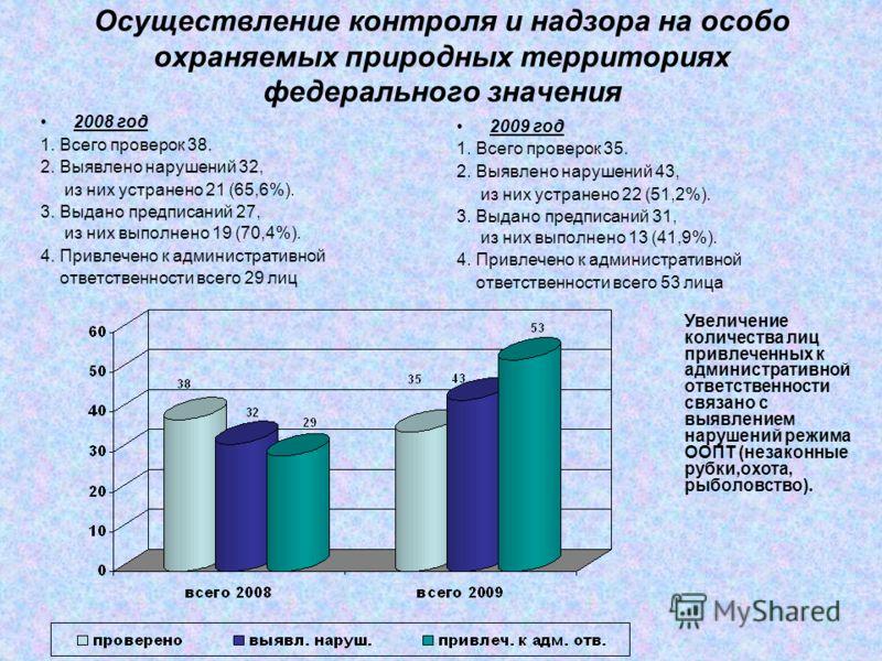 Осуществление контроля и надзора на особо охраняемых природных территориях федерального значения 2008 год 1. Всего проверок 38. 2. Выявлено нарушений 32, из них устранено 21 (65,6%). 3. Выдано предписаний 27, из них выполнено 19 (70,4%). 4. Привлечен