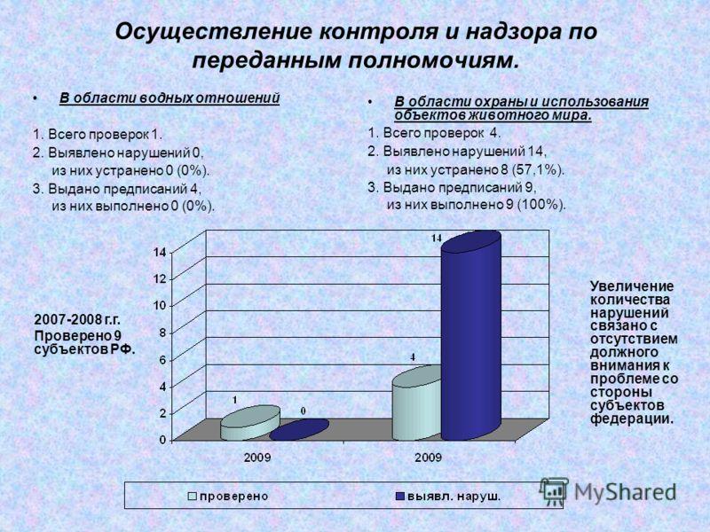 Осуществление контроля и надзора по переданным полномочиям. В области водных отношений 1. Всего проверок 1. 2. Выявлено нарушений 0, из них устранено 0 (0%). 3. Выдано предписаний 4, из них выполнено 0 (0%). В области охраны и использования объектов