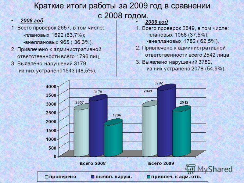 Краткие итоги работы за 2009 год в сравнении с 2008 годом. 2008 год 1. Всего проверок 2657, в том числе: -плановых 1692 (63,7%); -внеплановых 965 ( 36,3%). 2. Привлечено к административной ответственности всего 1796 лиц, 3. Выявлено нарушений 3179, и