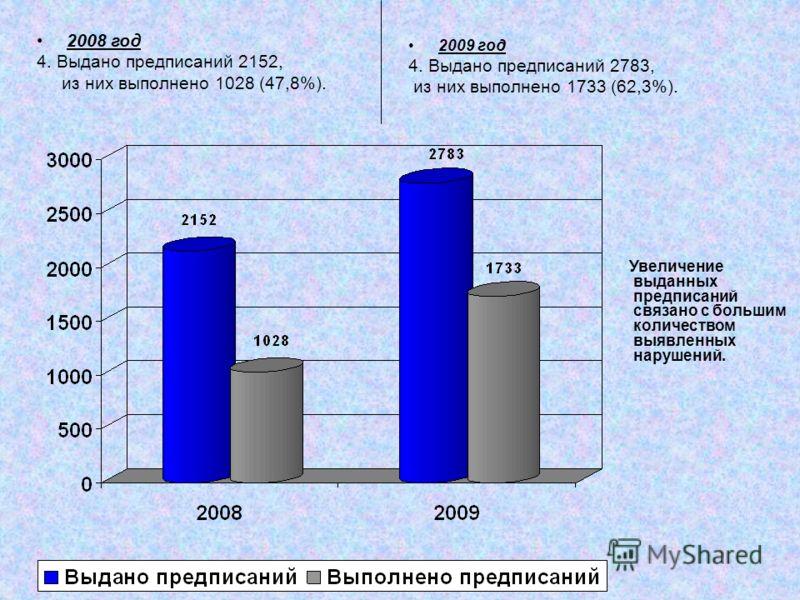 2008 год 4. Выдано предписаний 2152, из них выполнено 1028 (47,8%). 2009 год 4. Выдано предписаний 2783, из них выполнено 1733 (62,3%). Увеличение выданных предписаний связано с большим количеством выявленных нарушений.