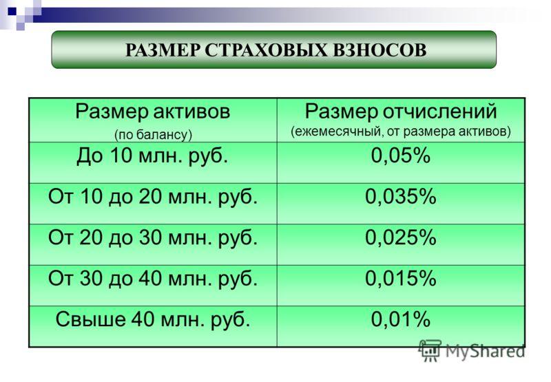 Размер активов (по балансу) Размер отчислений (ежемесячный, от размера активов) До 10 млн. руб.0,05% От 10 до 20 млн. руб.0,035% От 20 до 30 млн. руб.0,025% От 30 до 40 млн. руб.0,015% Свыше 40 млн. руб.0,01% РАЗМЕР СТРАХОВЫХ ВЗНОСОВ