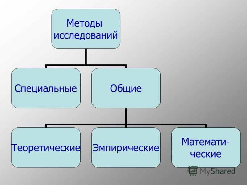 Методы исследований СпециальныеОбщие ТеоретическиеЭмпирические Математи- ческие