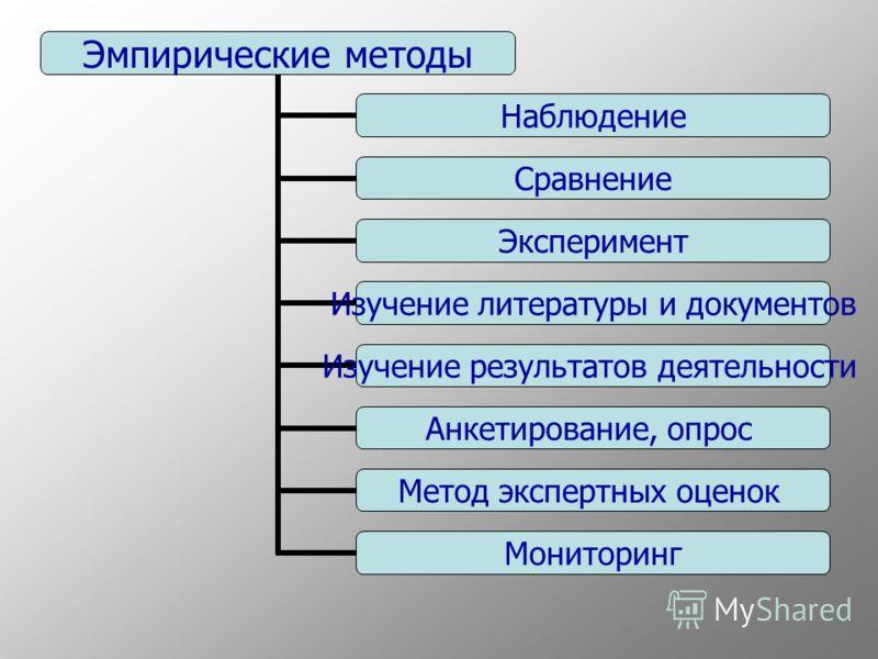 Эмпирические методы Наблюдение Сравнение Эксперимент Изучение литературы и документов Изучение результатов деятельности Анкетирование, опрос Метод экс