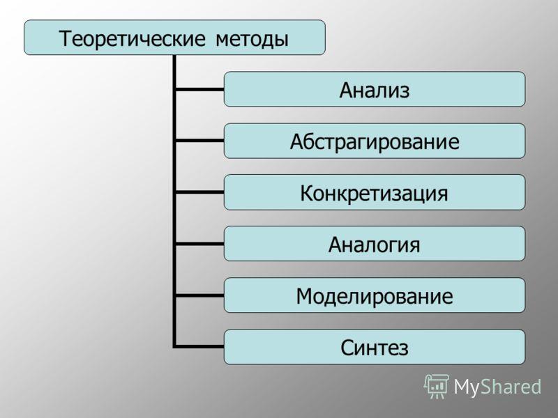 Теоретические методы Анализ Абстрагирование Конкретизация Аналогия Моделирование Синтез