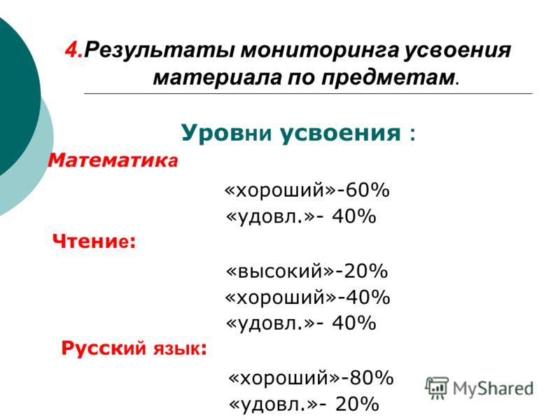 4.Результаты мониторинга усвоения материала по предметам. Уров ни усвоения : Математик а «хороший»-60% «удовл.»- 40% Чтени е : «высокий»-20% «хороший»-40% «удовл.»- 40% Русск ий язык : «хороший»-80% «удовл.»- 20%