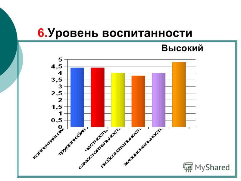 6.Уровень воспитанности Высокий