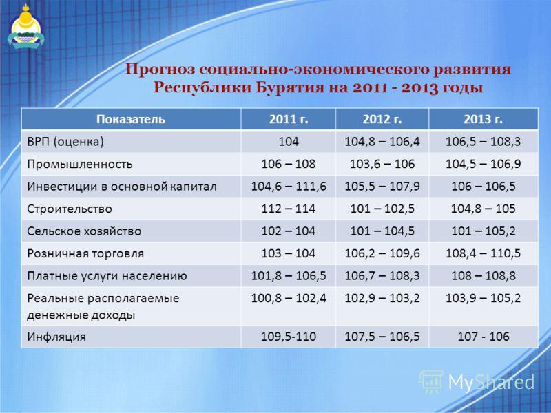 Прогноз социально-экономического развития Республики Бурятия на 2011 - 2013 годы Показатель2011 г.2012 г.2013 г. ВРП (оценка)104104,8 – 106,4106,5 – 108,3 Промышленность106 – 108103,6 – 106104,5 – 106,9 Инвестиции в основной капитал104,6 – 111,6105,5