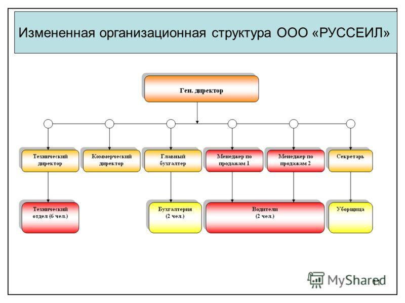11 Измененная организационная структура ООО «РУССЕИЛ»