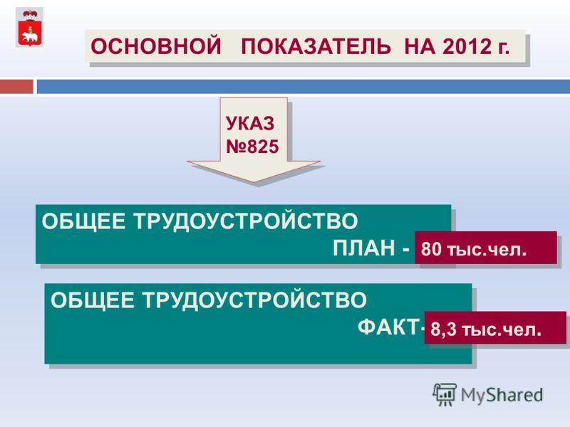 ОБЩЕЕ ТРУДОУСТРОЙСТВО ПЛАН - ОБЩЕЕ ТРУДОУСТРОЙСТВО ПЛАН - 80 тыс.чел. ОСНОВНОЙ ПОКАЗАТЕЛЬ НА 2012 г. УКАЗ 825 УКАЗ 825 ОБЩЕЕ ТРУДОУСТРОЙСТВО ФАКТ- ОБЩЕЕ ТРУДОУСТРОЙСТВО ФАКТ- 8,3 тыс.чел.