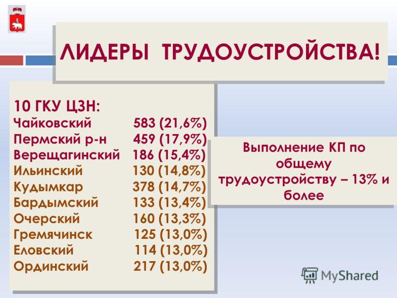 4 10 ГКУ ЦЗН: Чайковский 583 (21,6%) Пермский р-н 459 (17,9%) Верещагинский 186 (15,4%) Ильинский 130 (14,8%) Кудымкар 378 (14,7%) Бардымский 133 (13,4%) Очерский 160 (13,3%) Гремячинск 125 (13,0%) Еловский 114 (13,0%) Ординский 217 (13,0%) 10 ГКУ ЦЗ