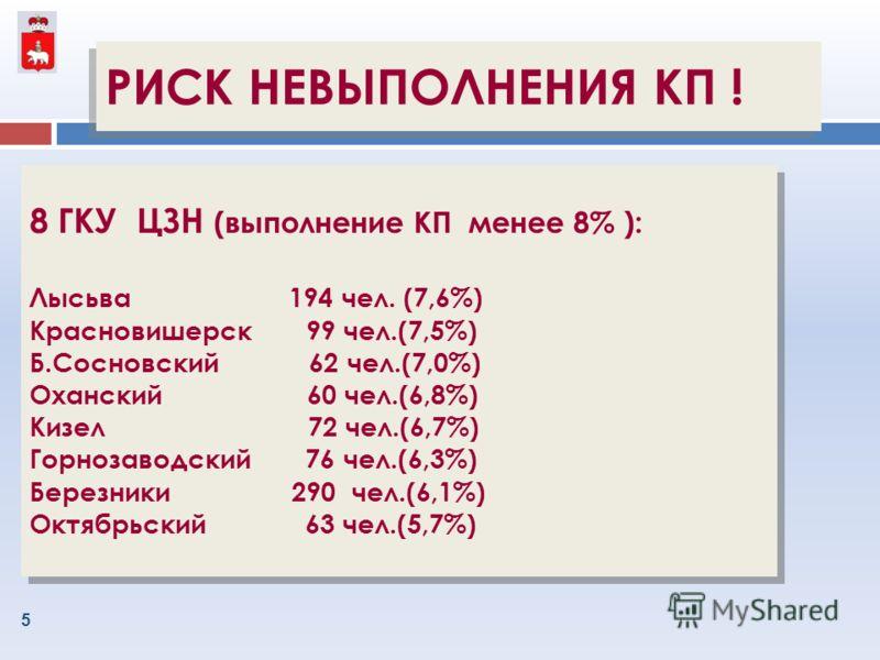 5 8 ГКУ ЦЗН (выполнение КП менее 8% ): Лысьва 194 чел. (7,6%) Красновишерск 99 чел.(7,5%) Б.Сосновский 62 чел.(7,0%) Оханский 60 чел.(6,8%) Кизел 72 чел.(6,7%) Горнозаводский 76 чел.(6,3%) Березники 290 чел.(6,1%) Октябрьский 63 чел.(5,7%) 8 ГКУ ЦЗН