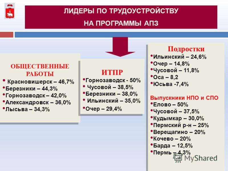 ЛИДЕРЫ ПО ТРУДОУСТРОЙСТВУ НА ПРОГРАММЫ АПЗ ОБЩЕСТВЕННЫЕ РАБОТЫ Красновишерск – 46,7% Березники – 44,3% Горнозаводск – 42,0% Александровск – 36,0% Лысьва – 34,3% ОБЩЕСТВЕННЫЕ РАБОТЫ Красновишерск – 46,7% Березники – 44,3% Горнозаводск – 42,0% Александ