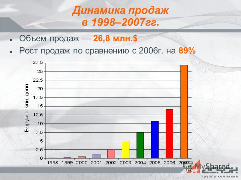 Динамика продаж в 1998–2007гг. Объем продаж 26,8 млн.$ Рост продаж по сравнению с 2006г. на 89%