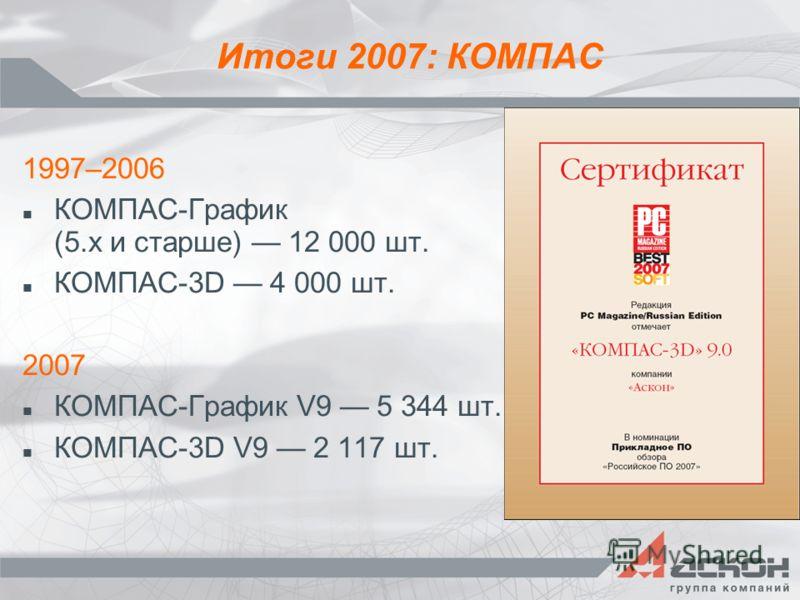 Итоги 2007: КОМПАС 1997–2006 КОМПАС-График (5.х и старше) 12 000 шт. КОМПАС-3D 4 000 шт. 2007 КОМПАС-График V9 5 344 шт. КОМПАС-3D V9 2 117 шт.