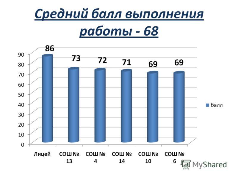 Средний балл выполнения работы - 68
