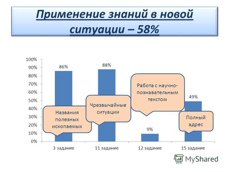 Применение знаний в новой ситуации – 58% Названия полезных ископаемых Чрезвычайные ситуации Полный адрес Работа с научно- познавательным текстом