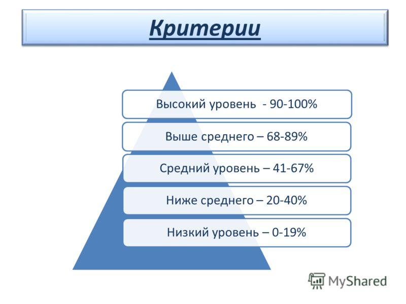Критерии Высокий уровень - 90-100%Выше среднего – 68-89%Средний уровень – 41-67%Ниже среднего – 20-40%Низкий уровень – 0-19% Критерии