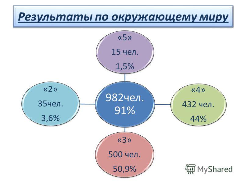 Результаты по окружающему миру 982чел. 91% «5» 15 чел. 1,5% «4» 432 чел. 44% «3» 500 чел. 50,9% «2» 35чел. 3,6%